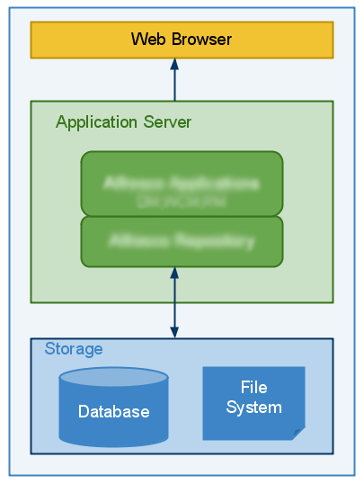 Web browser app server and database diagram andrew k kirk web browser app server and database diagram ccuart Image collections